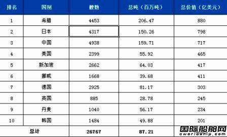 全球10大船东国最新座次排定