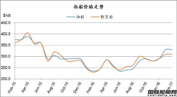 废钢船市场统计(2.18-2.24)