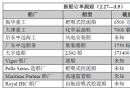 新船订单跟踪(2.27―3.5)