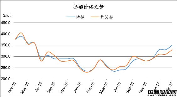 废钢船市场统计(2.25-3.3)