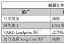 新船订单跟踪(3.6―3.12)