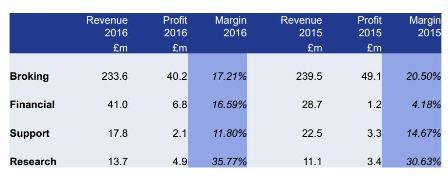 克拉克森-柏拉图2016年净利3360万英镑