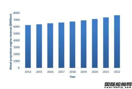 120亿美元市场!全球船机市场预测