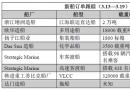 新船订单跟踪(3.13―3.19)