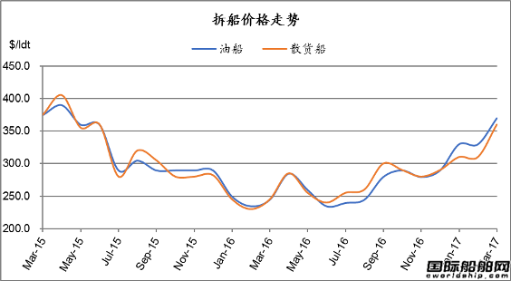 废钢船市场统计(3.11-3.17)