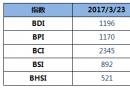 BDI指数周四上升6点至1196点