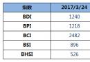 BDI指数周五大涨44点创年内新高