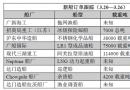 新船订单跟踪(3.20―3.26)