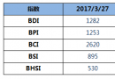 BDI指数周一大涨42点创近3年内新高