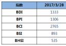 BDI指数四连涨,破1300点