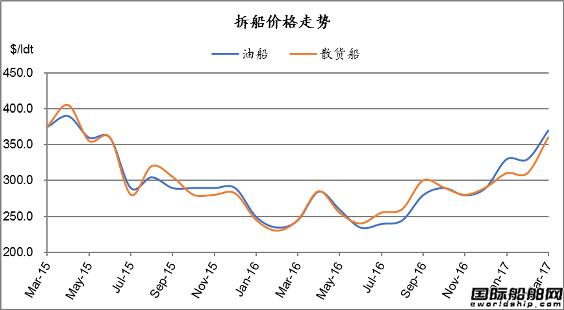 废钢船市场统计(3.18-3.24)