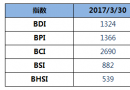BDI指数周四下降14点至1324点