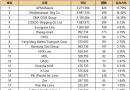 最新20大班轮公司排名出炉(2017.4.1)