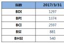 BDI指数周五再跌27点至1297点