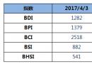 BDI指数周一下降15点至1282点