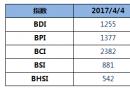 BDI指数四连跌至1255点