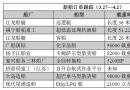新船订单跟踪(3.27―4.2)