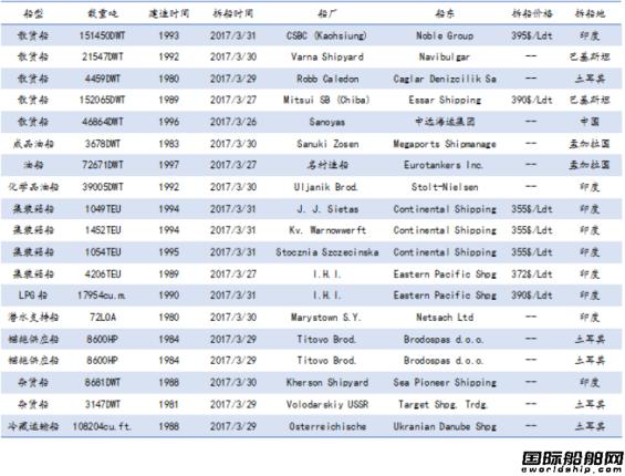 废钢船市场统计(3.25-3.31)