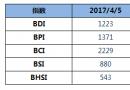 BDI指数五连跌至1223点