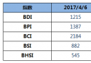 BDI指数六连跌至1215点
