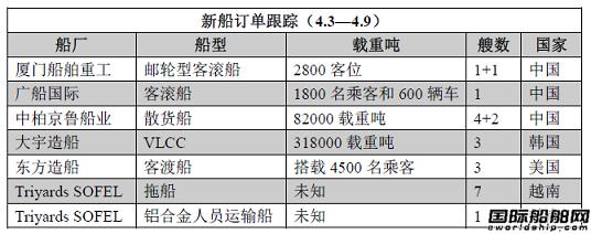 新船订单跟踪(4.3—4.9)