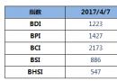 BDI指数上周五上升8点至1223点