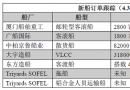 新船订单跟踪(4.3―4.9)