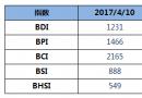 BDI指数周一上升8点至1231点