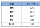 BDI指数周二大涨31点至1262点