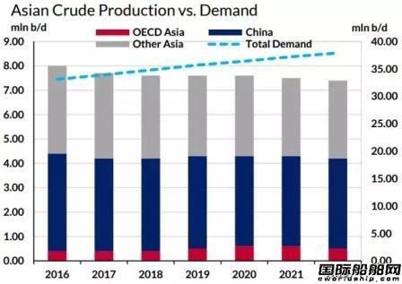 拯救油轮市场还得靠亚洲