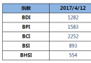 BDI指数四连涨至1282点