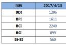 BDI指数五连涨至1296点