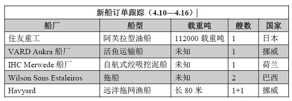 新船订单跟踪(4.10—4.16)