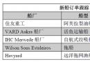 新船订单跟踪(4.10―4.16)