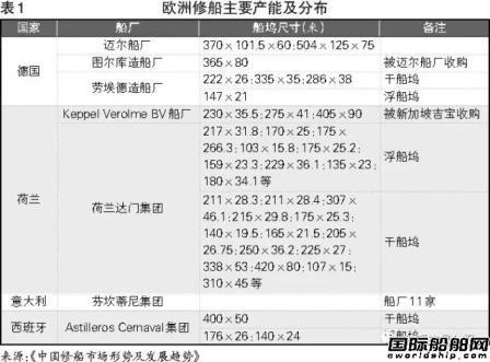 【深度】中国将成为世界修船中心