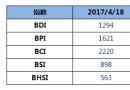 BDI指数周二下跌2点至1294点