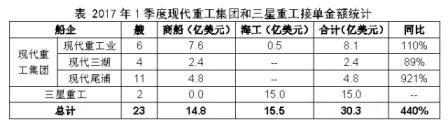 韩国船企一季度新接订单大幅飙升