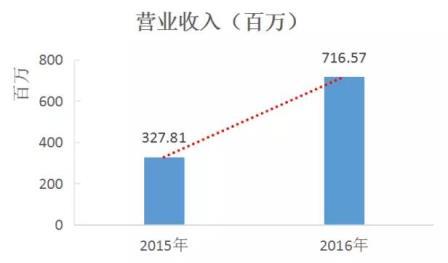 海兰信发布2016年年报业绩翻番