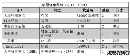 新船订单跟踪(4.17—4.23)
