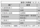 新船订单跟踪(4.17―4.23)