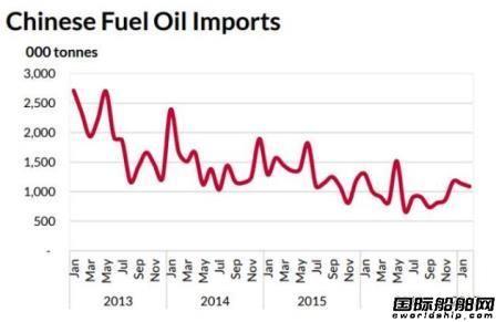 中国即将新征调料油消费税将影响全球油轮市场