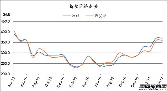 废钢船市场统计(4.8-4.21)