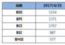 BDI指数六连跌至1154点