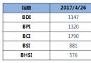 BDI指数七连跌至1147点
