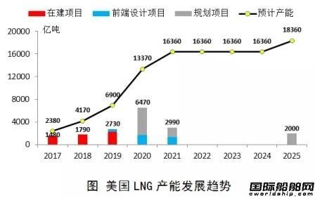 """美国将大口""""出气""""LNG船市场复苏有望"""