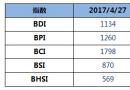 BDI指数八连跌至1134点