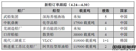 新船订单跟踪(4.24—4.30)