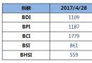 BDI指数九连跌至1109点