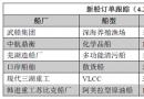新船订单跟踪(4.24―4.30)