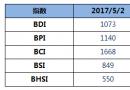 BDI指数十连跌至1073点
